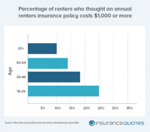 renters purchasing renters insurance
